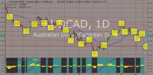 AUDCAD chart