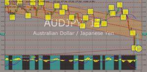 audjpy chart movements