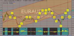 chart showing EURAUD movements