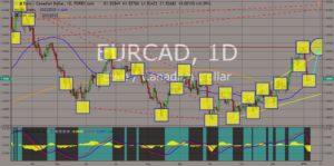 EURCAD chart movement