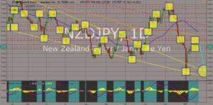 NZDJPY chart
