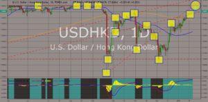 USDHKD chart