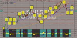USDILS chart