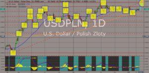 USDPLN chart
