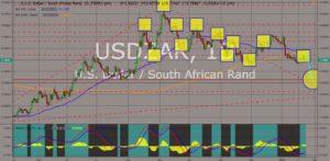 USDZAR chart