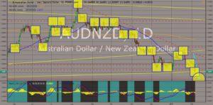 AUDNZD chart
