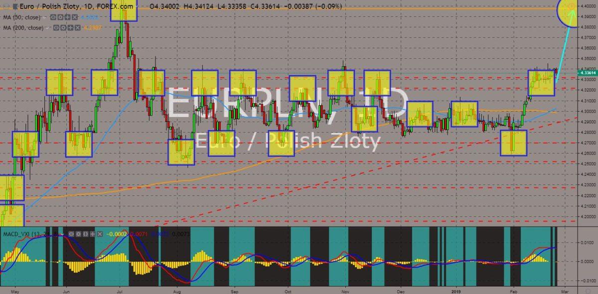 EURPLN chart