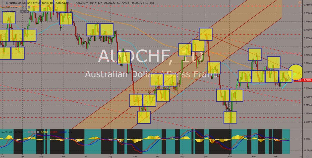 AUDCHF chart