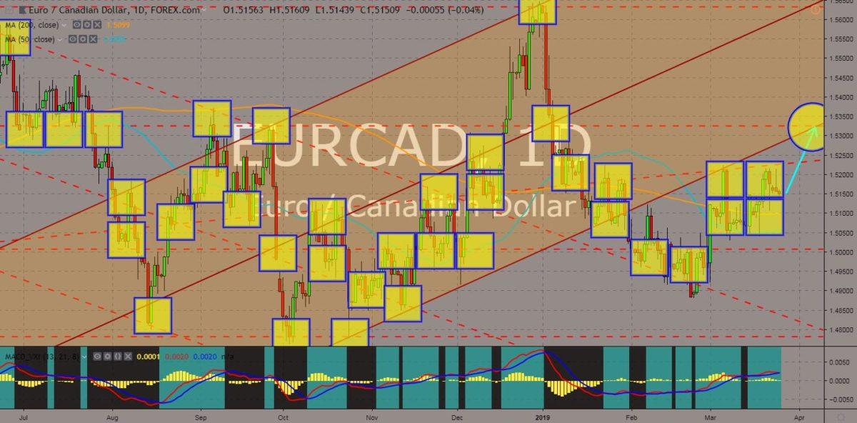 EURCA chart