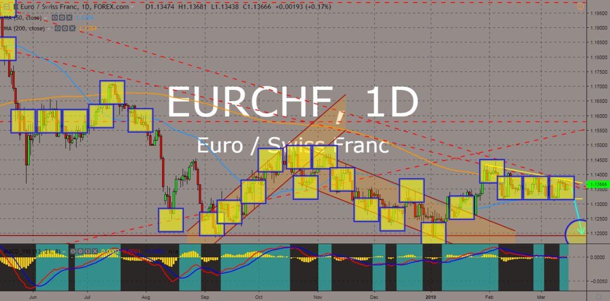 EURCHF chart