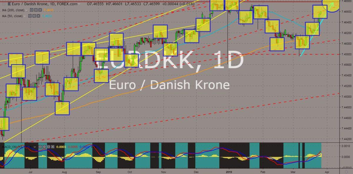 EURDKK chart