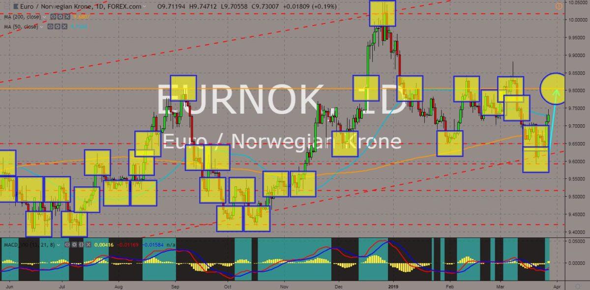 EURNOK chart