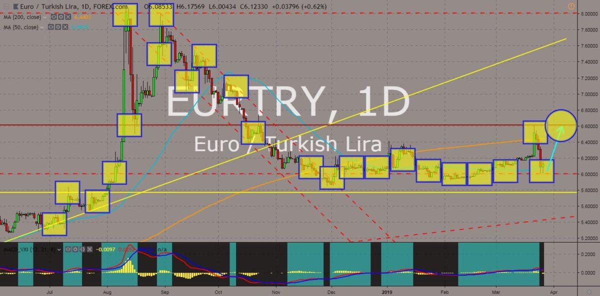 EURTRY chart
