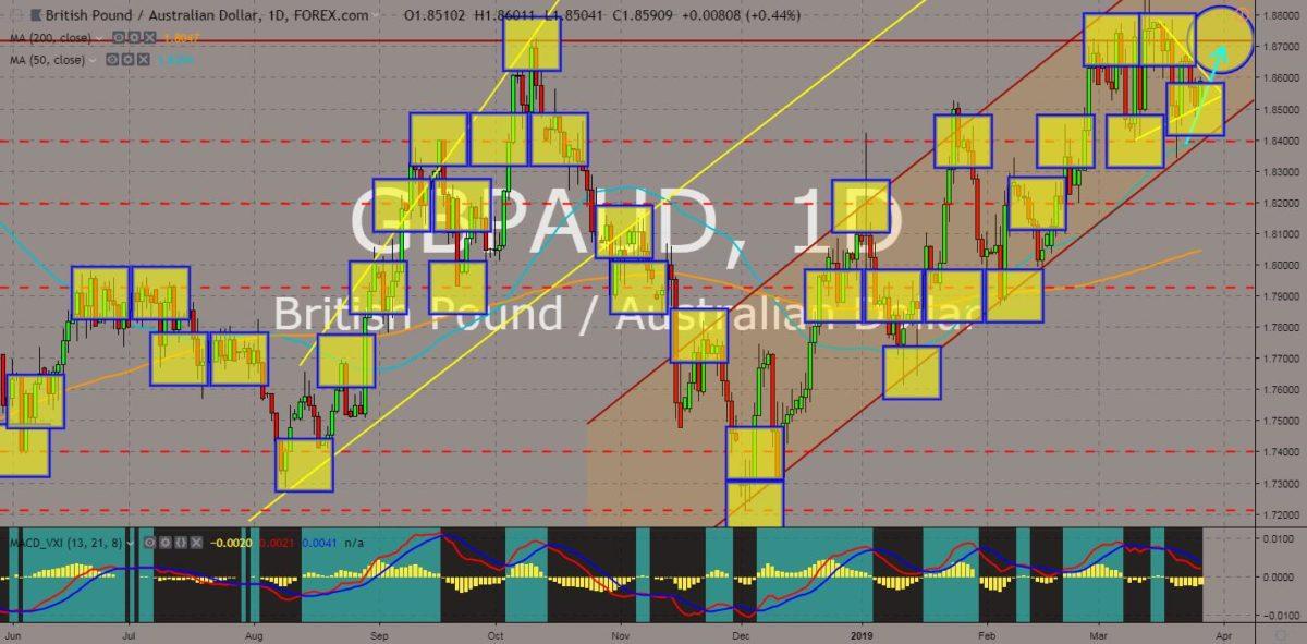 GBPAUD chart