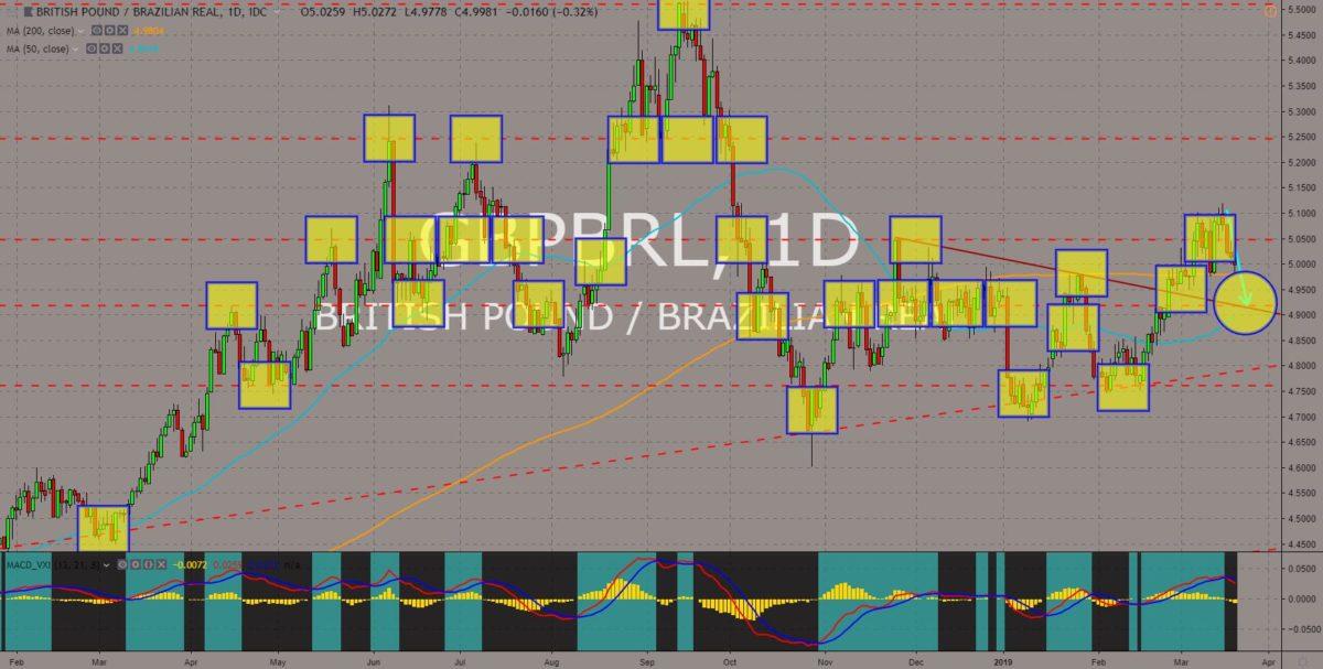 GBPBRL chart