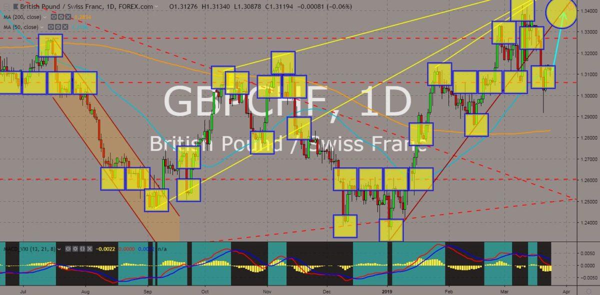 GBPCHF chart