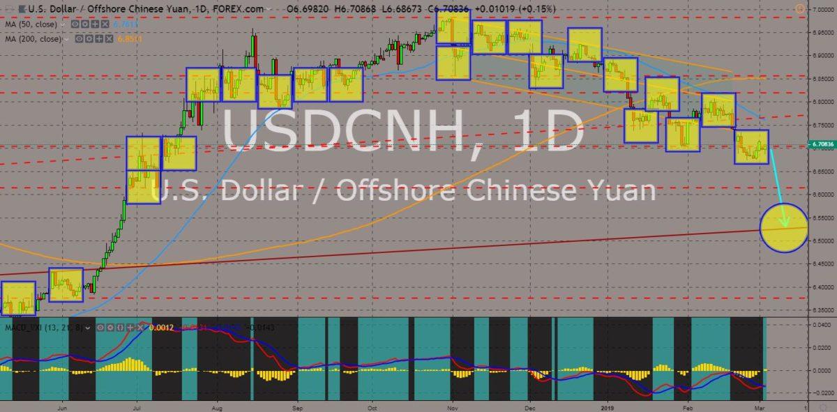 USDCNH chart
