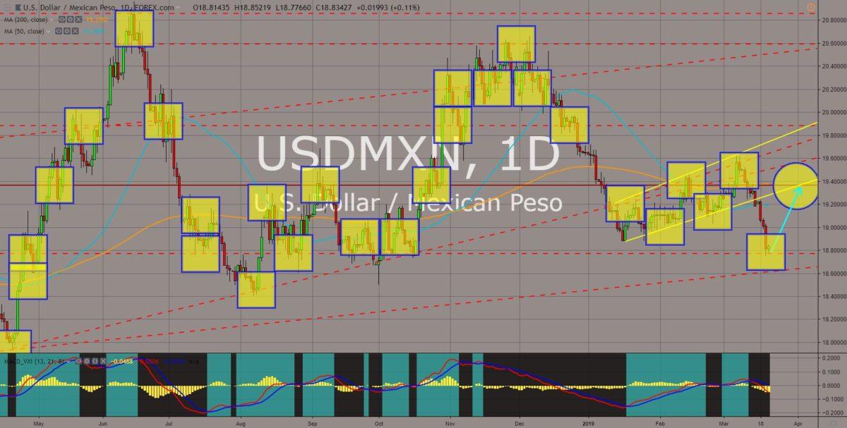 USDMXN chart