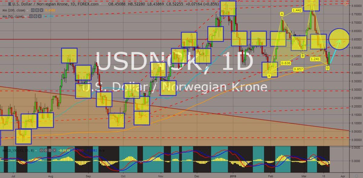USDNOK chart
