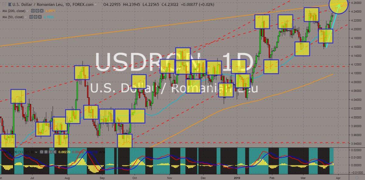 USDRON chart