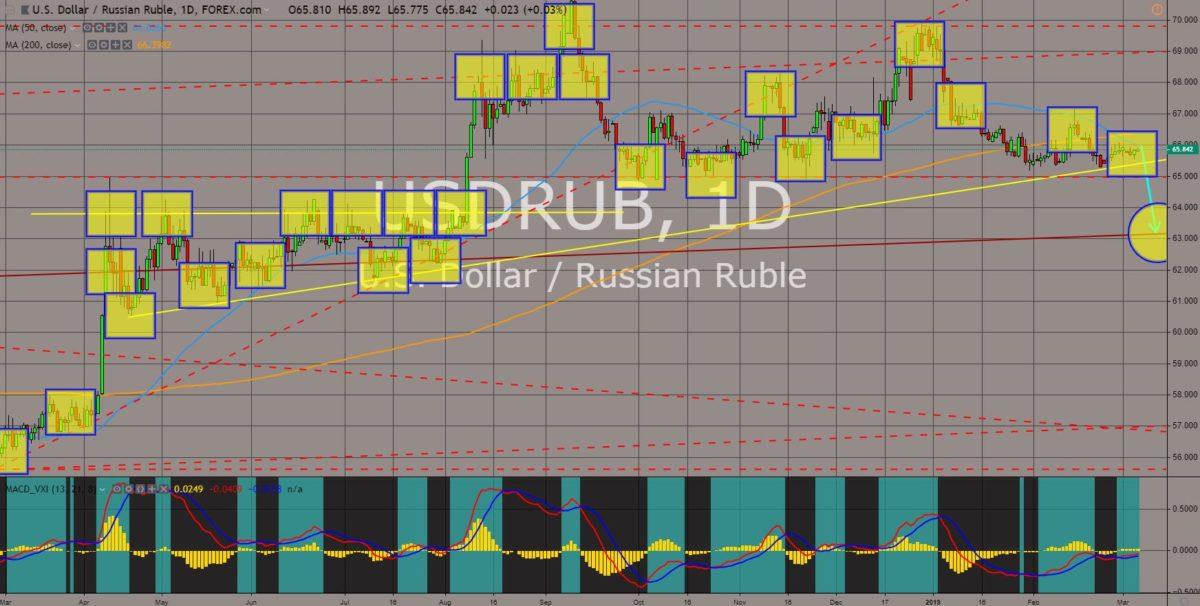 USDRUB chart