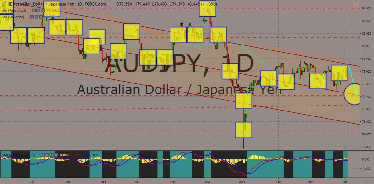 AUDJPY chart