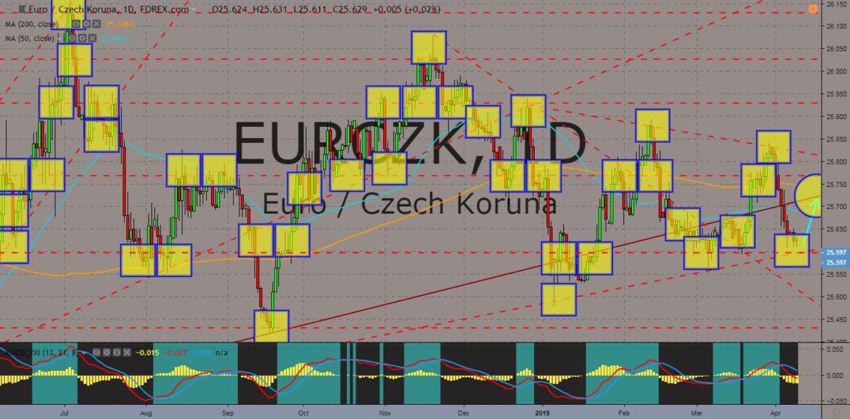 EURCZK chart