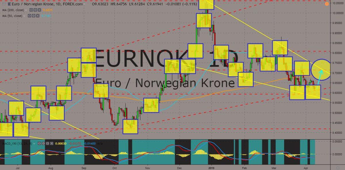 EURNOK charts