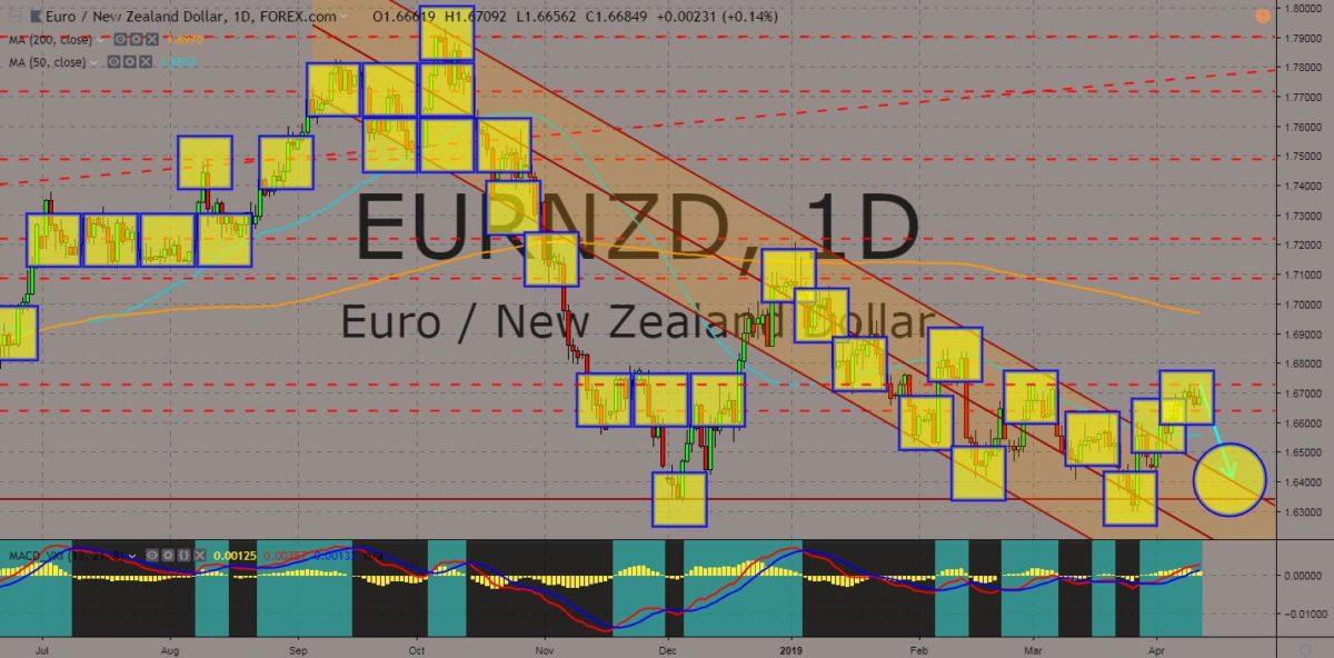EURNZD chart