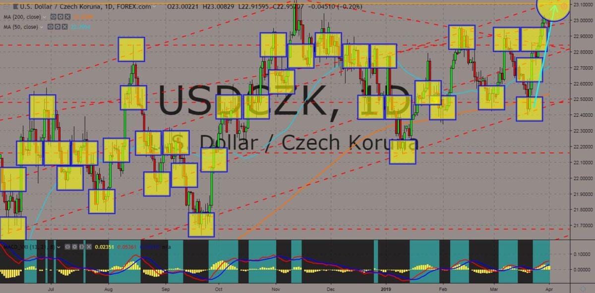 USDCZK chart