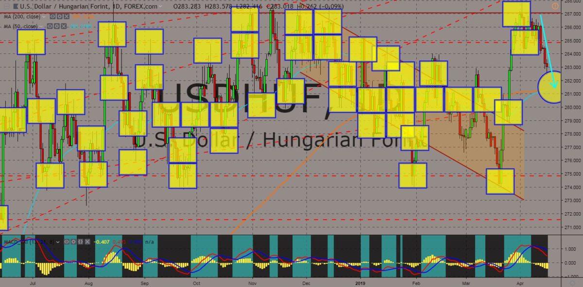 USDHUF chart