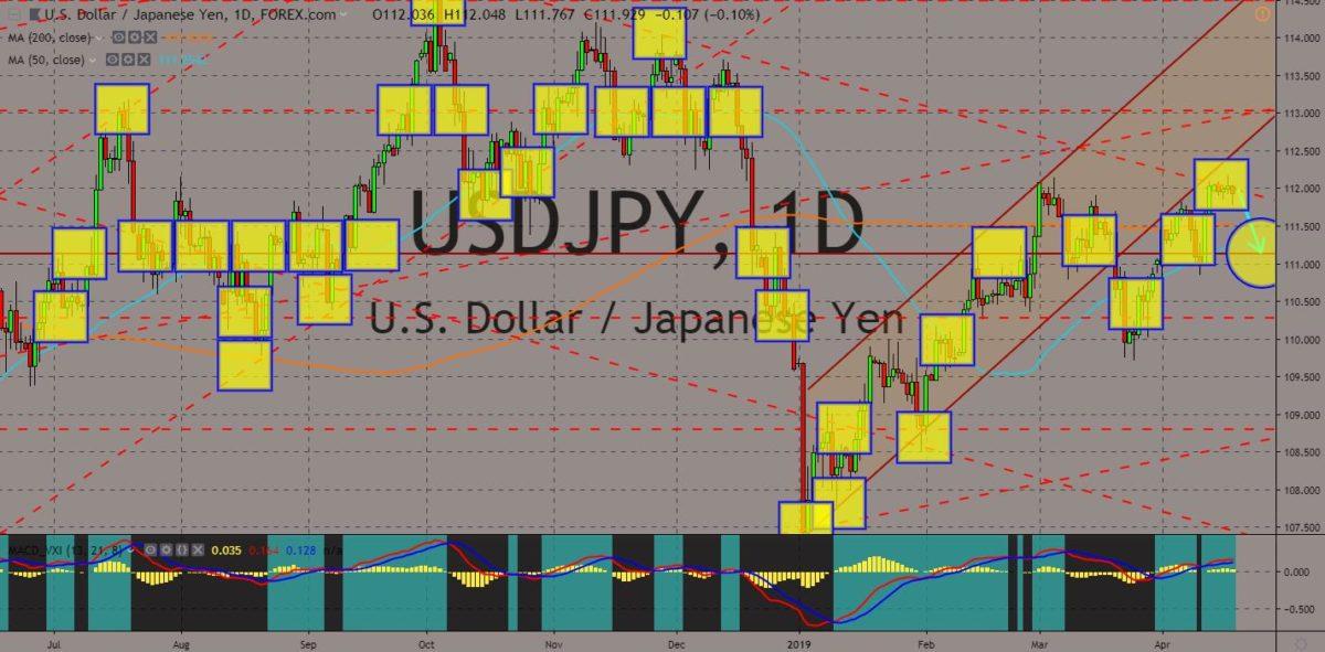 USDJPY charts