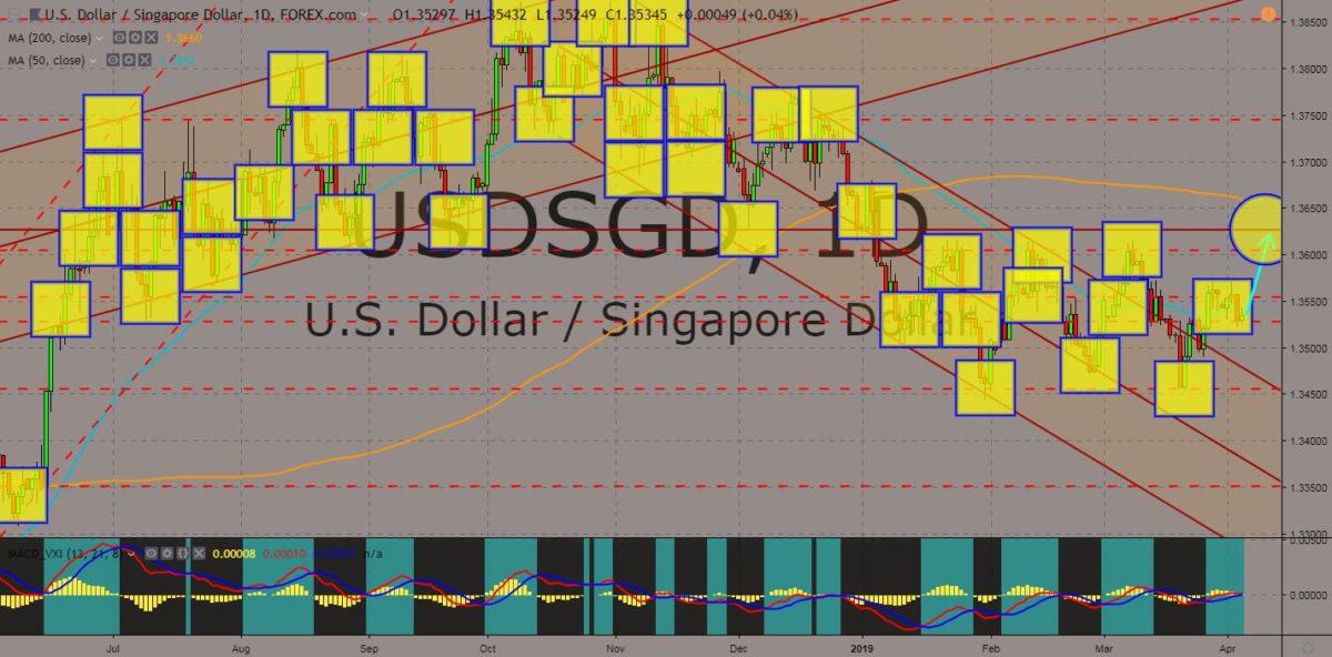 USDSGD chart