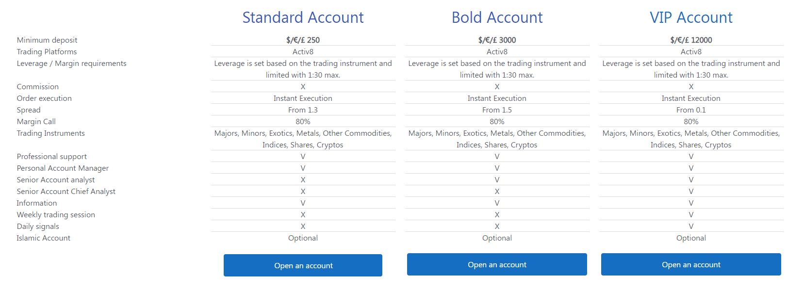 Blackstone500.com Account type review