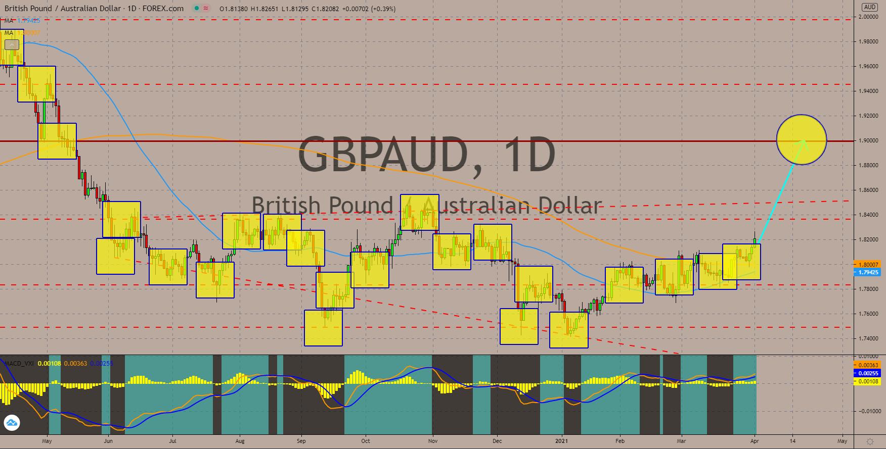 Charts, Daily Market Charts and Analysis April 01, 2021