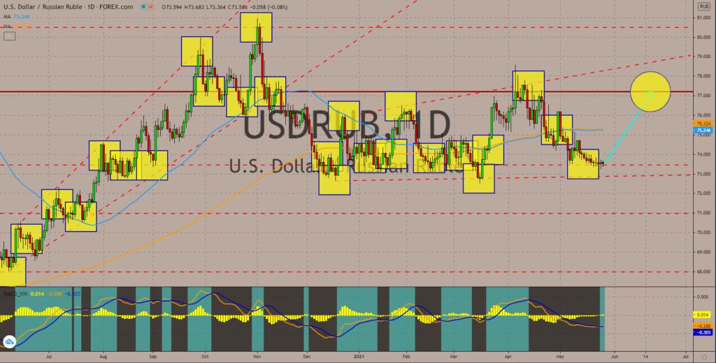 Charts, Daily Market Charts and Analysis May 27, 2021