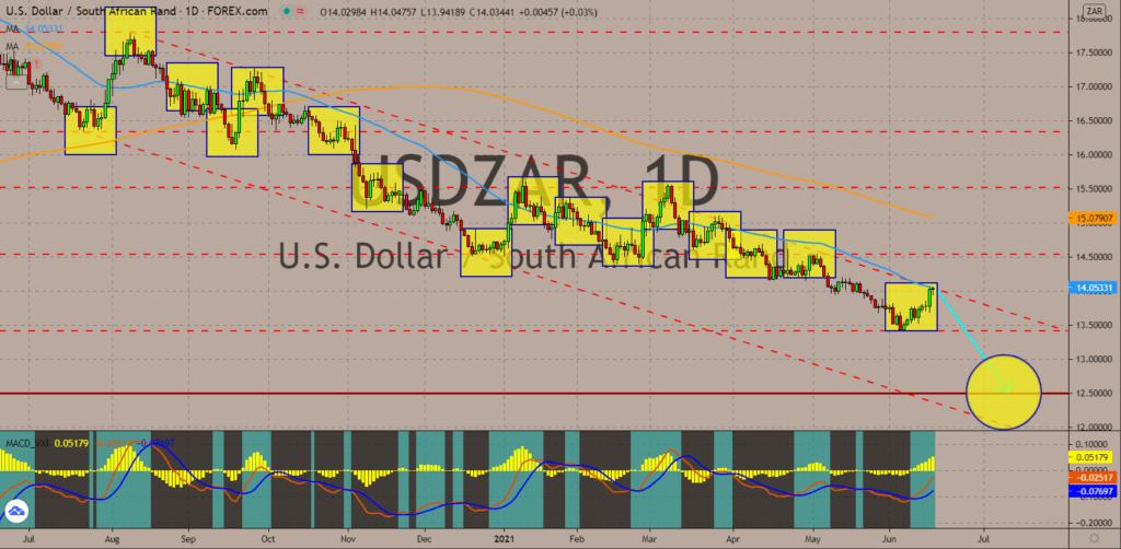 Charts, Daily Market Charts and Analysis June 17, 2021