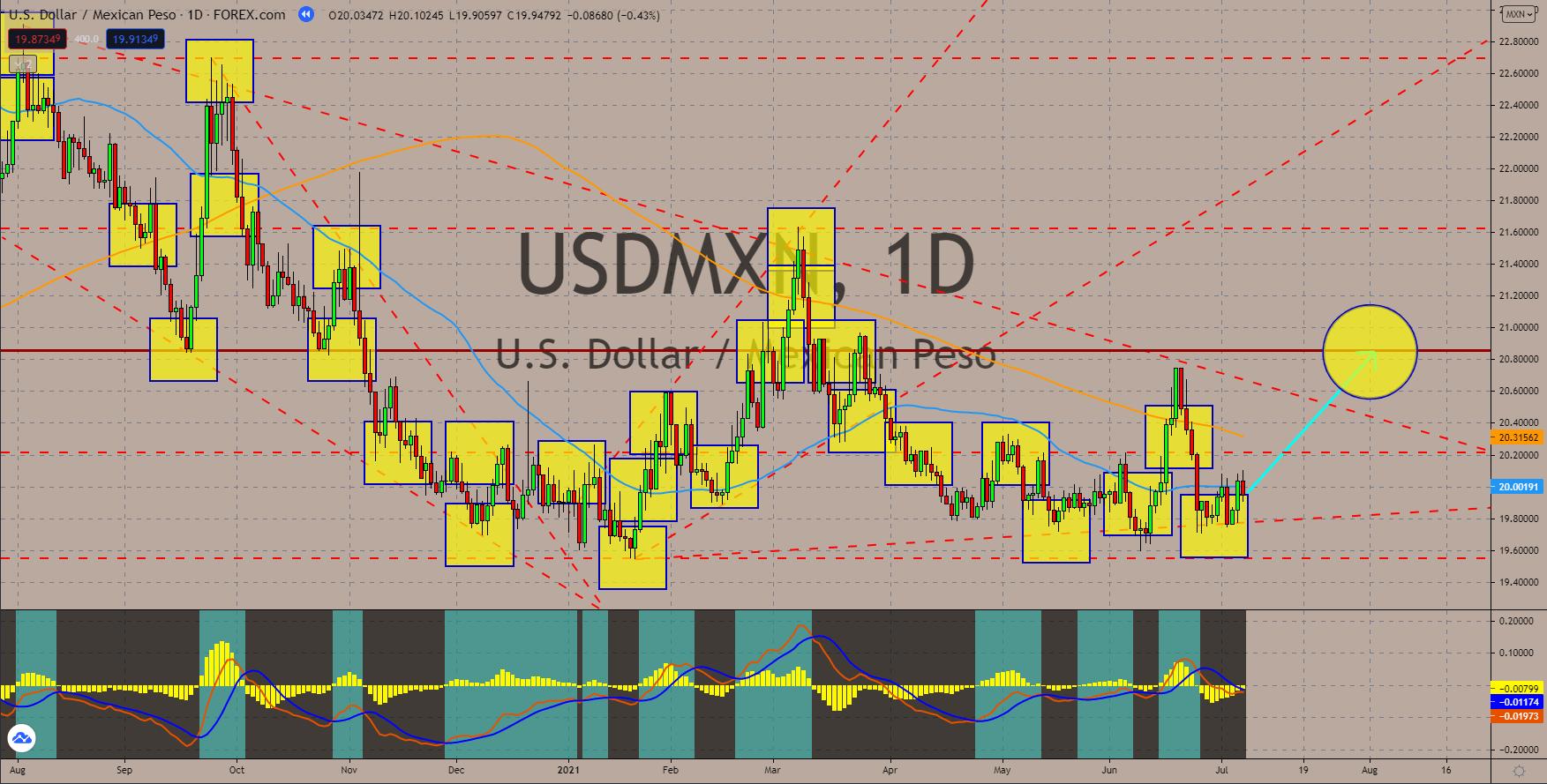 Charts, Daily Market Charts and Analysis July 08, 2021