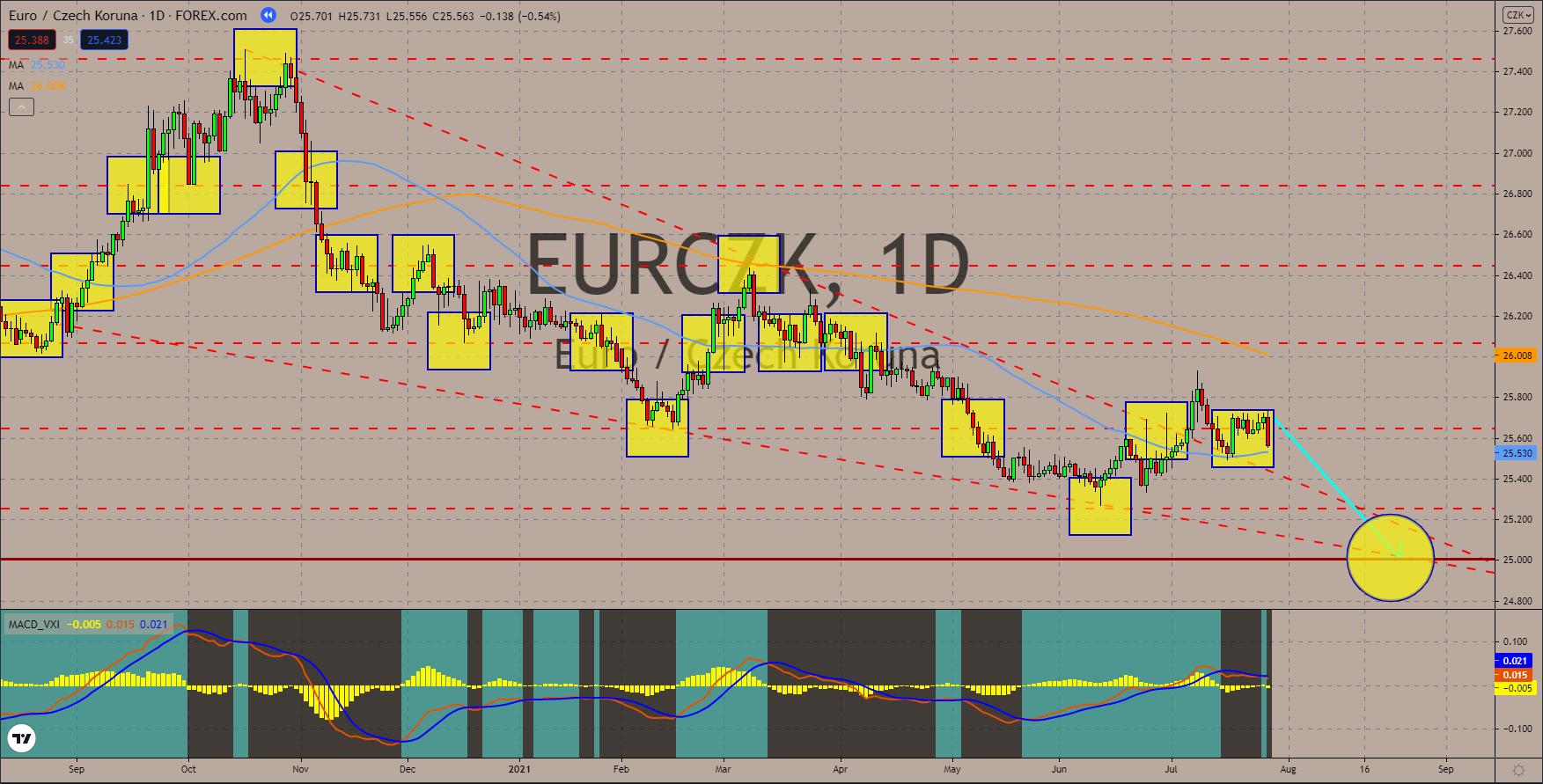 Charts, Daily Market Charts and Analysis July 29, 2021