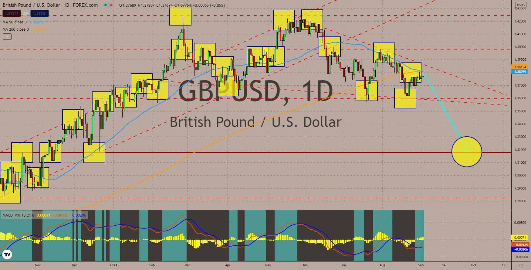 Charts, Daily Market Charts and Analysis September 02, 2021